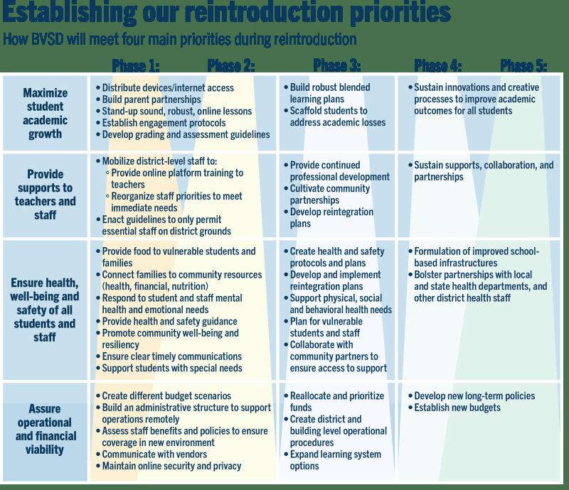 20200528reintrographics_priorities